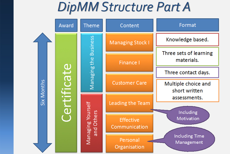 BMF introduces updated Diploma in Merchant Management