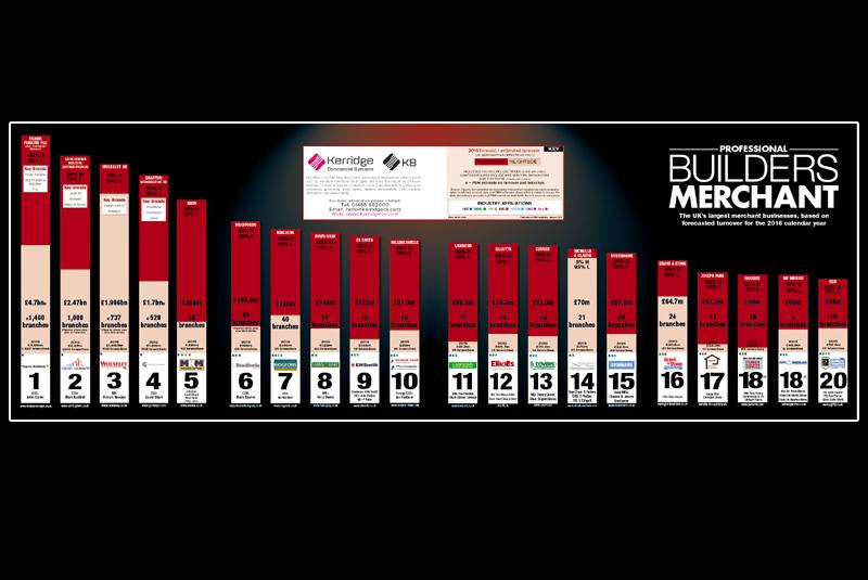 PBM reveals UK merchant sector Top 20