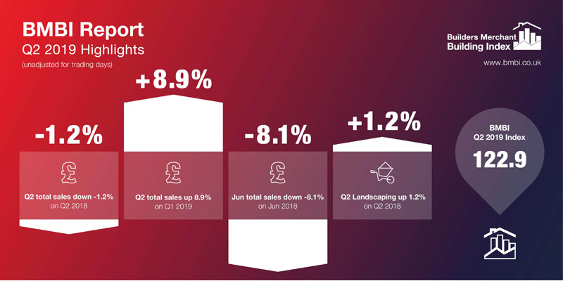 BMBI Q2 2019 figures show 'mixed performance' for merchant sector