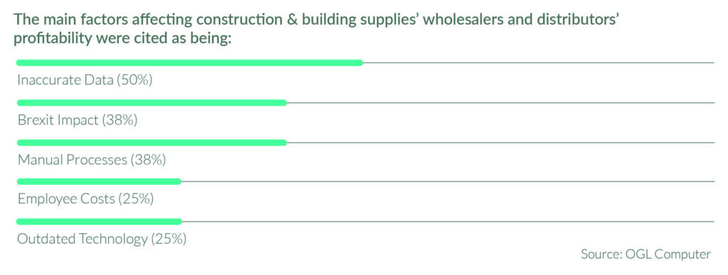 OGL has commissioned a survey among 255 managers of UK wholesalers and distributors, revealing that 100% are using multiple software systems