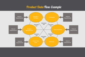 The implications of standardised product data for merchants