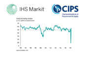 'Stong construction rebound' according to latest PMI