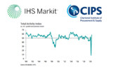 IHS Markit / CIPS Construction PMI for July