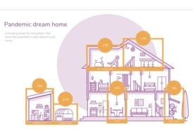 UK homeowners spend average of £4kon lockdown renovation work
