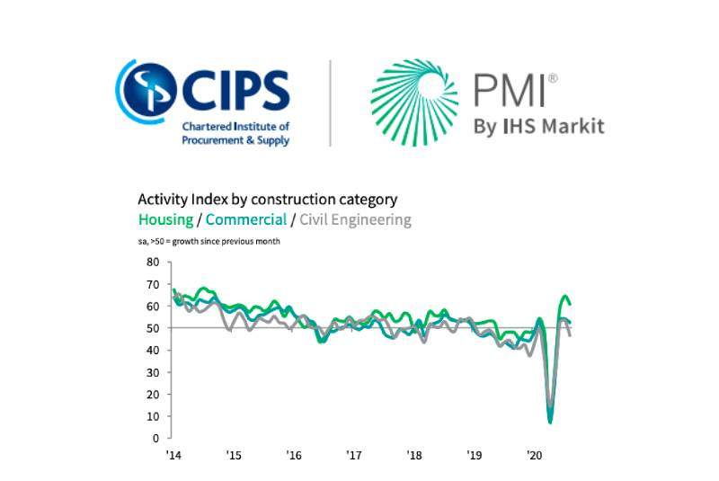 'Construction sector growth slows in August' accoridng to latest PMI