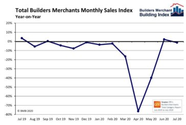 BMBI report shows recovery for builders' merchants' sales