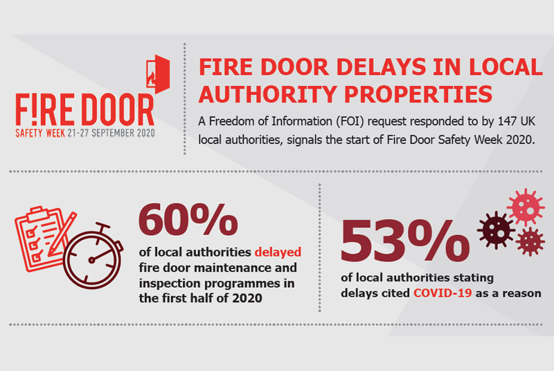 Fire Door Safety Week research reveals delays to fire door maintenance