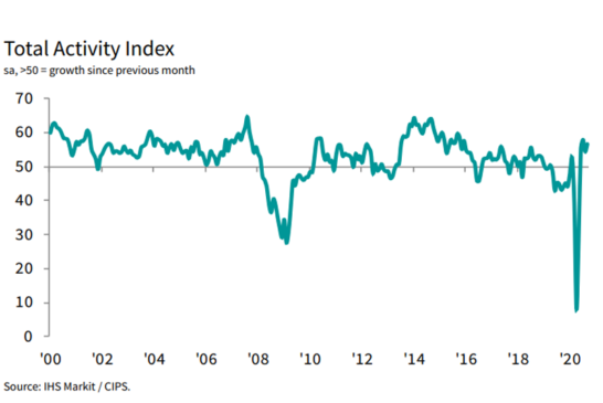 IHS Markit / CIPS Construction PMI for September