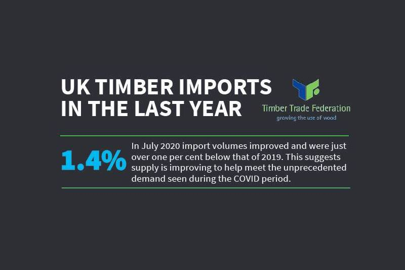 TTF reports strong market recovery for timber imports