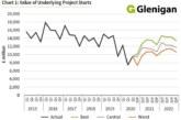 Glenigan Construction Industry Forecast 2021-2022
