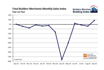 Latest BMBI report shows merchant sales surge in September