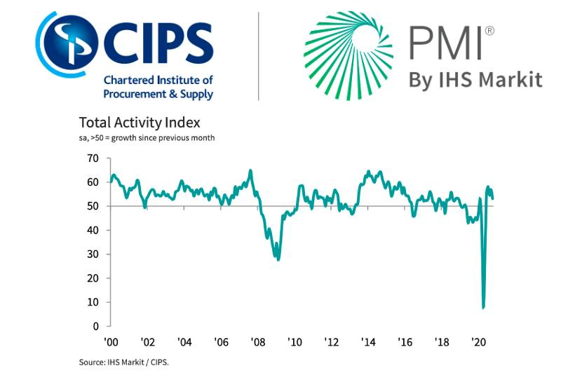 IHS Markit / CIPS Construction PMI for October