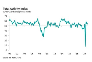 IHS Markit / CIPS Construction PMI for November