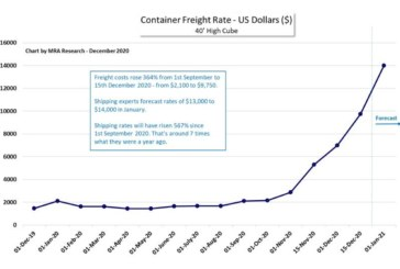 """""""Shipping has gone crazy"""" says Lakes' Mike Tattam"""