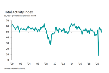 IHS Markit / CIPS Construction PMI for January 2021