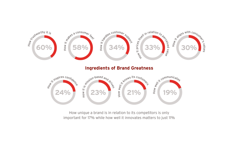 Research reveals what it takes to have a loved brand