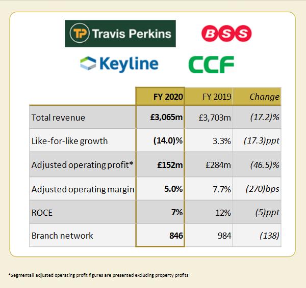 Travis Perkins plc - 2020 Merchanting