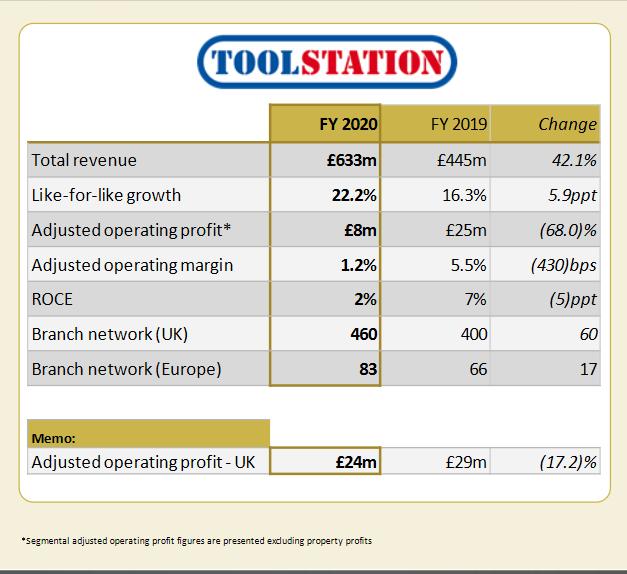 Travis Perkins plc - 2020 Toolstation