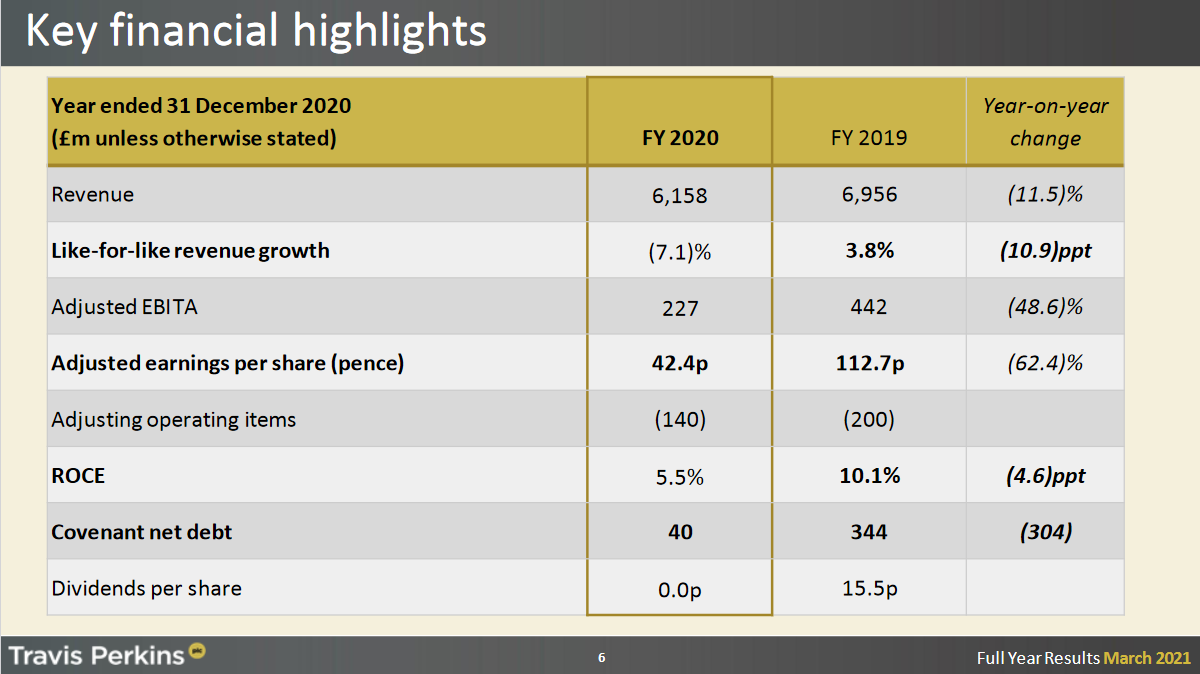 Travis Perkins plc Key Financial Highlights Group
