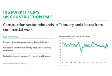 IHS Markit / CIPS Construction PMI for February 2021