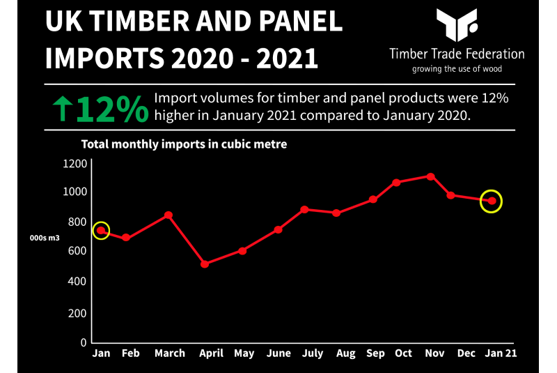 Timber imports up by 12% in January 2021 says TTF