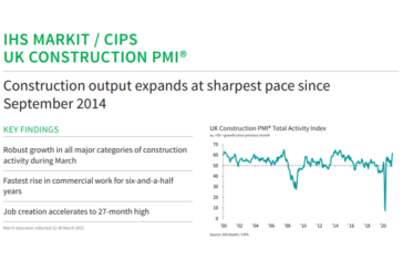 IHS Markit / CIPS Construction PMI for March 2021