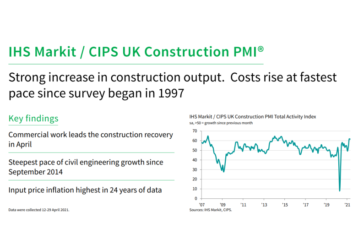 IHS Markit / CIPS Construction PMI for April 2021