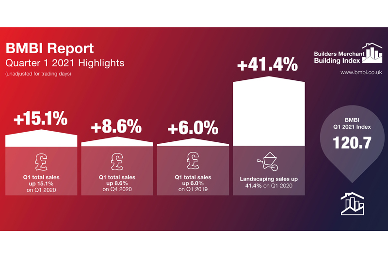BMBI Q1 data highlights strong sales 'bounceback'