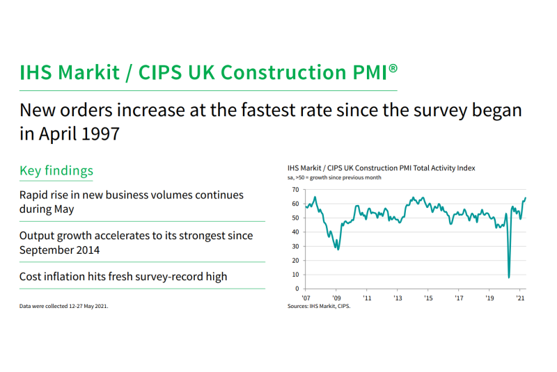 IHS Markit / CIPS Construction PMI for May 2021