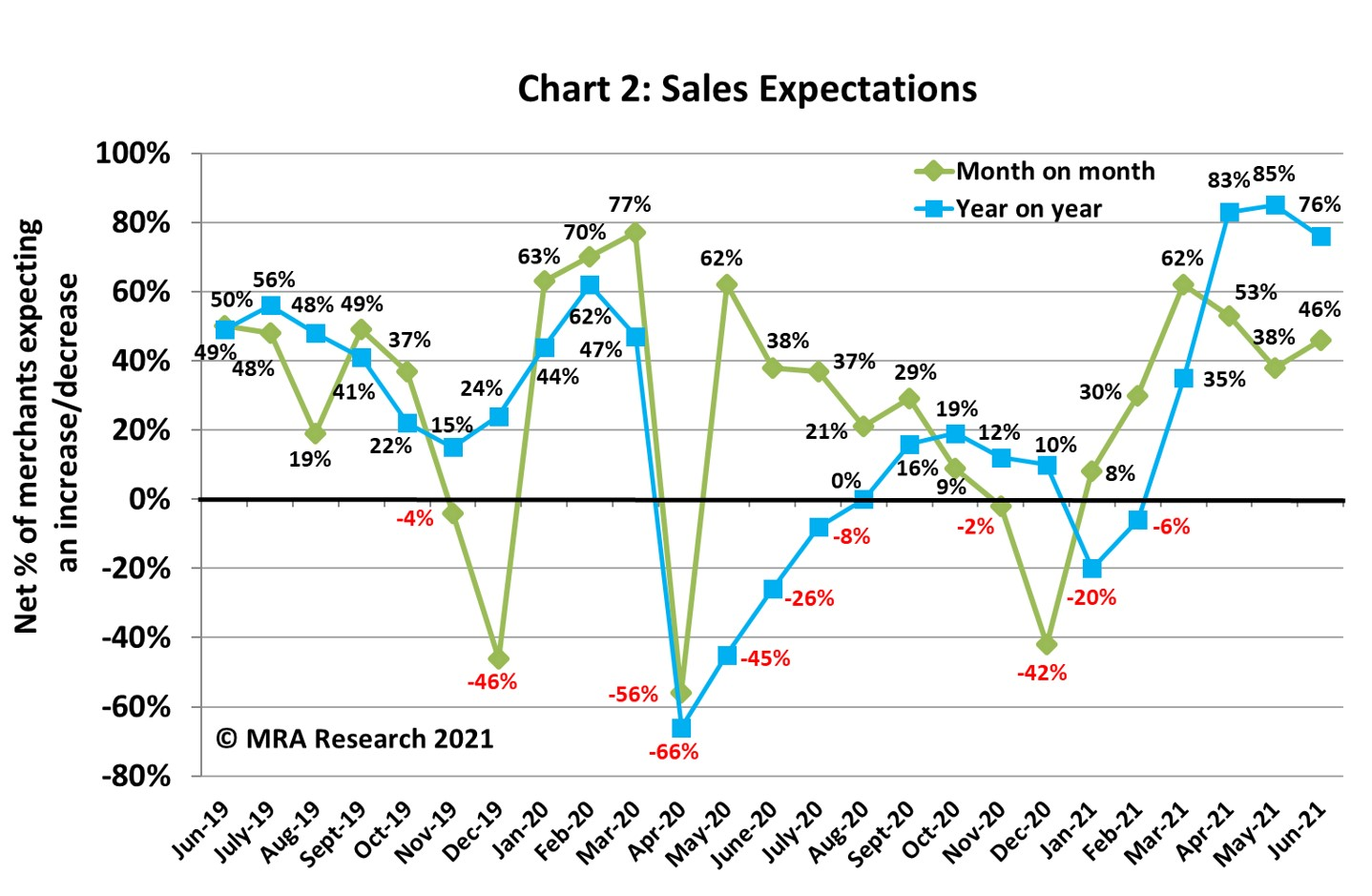 Sales expectations increased in June compared to May, with a net +46% of merchants forecasting improved sales