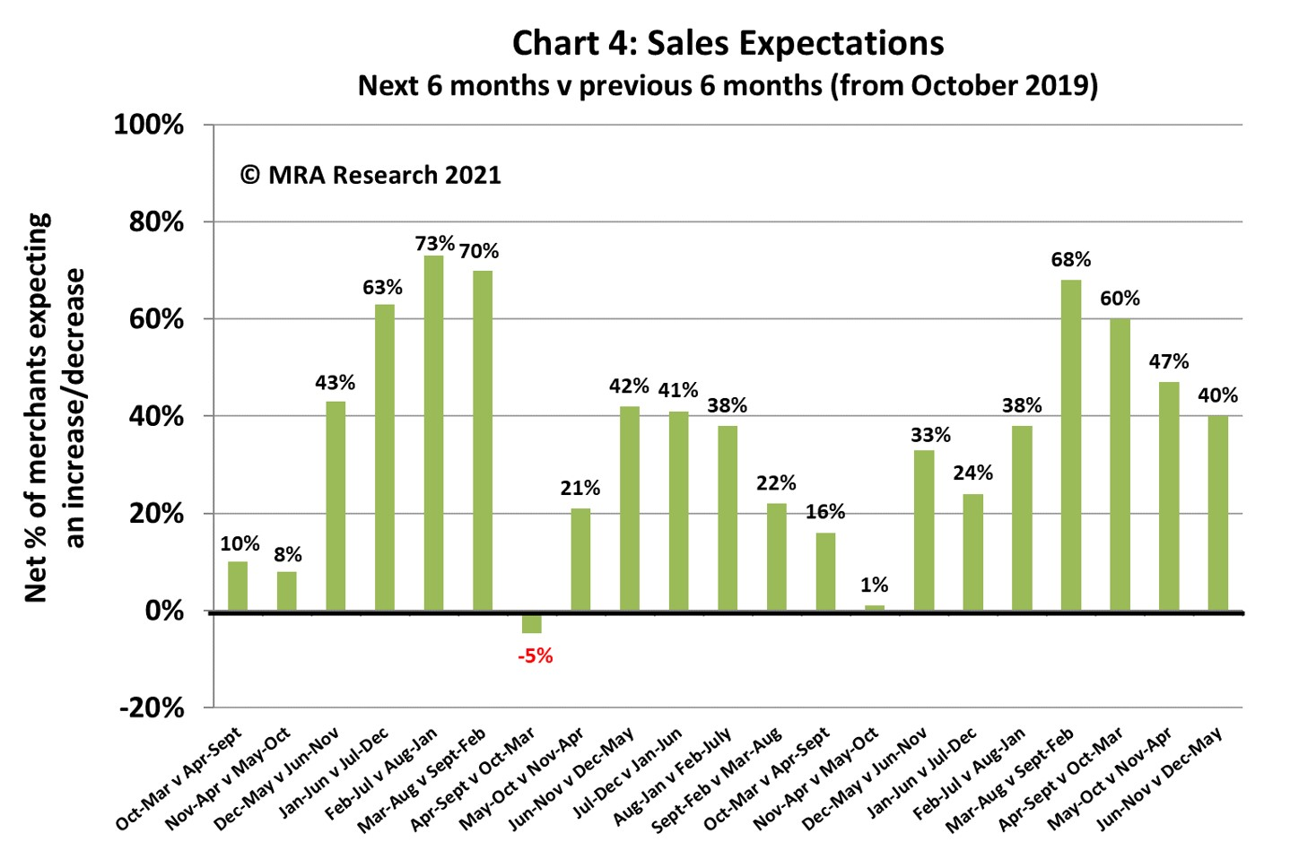 Expectations for the next six months (June-November) are holding well, with a net +40% of merchants forecasting better sales compared to the previous six months (December 20 to May 21)