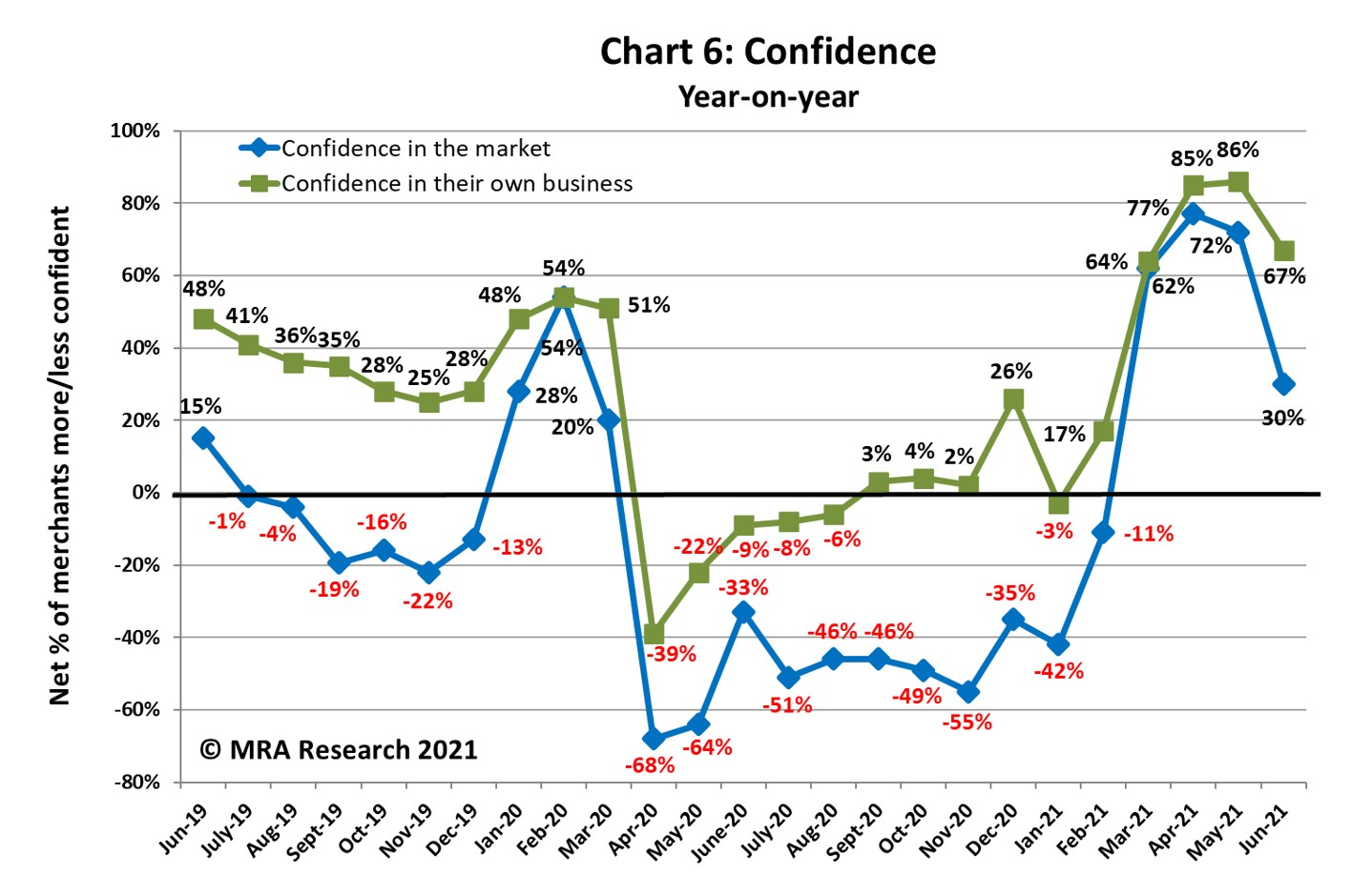 Year-on-year, confidence in the market dropped sharply compared to the previous month's survey, but merchants remain positive (net +30%)