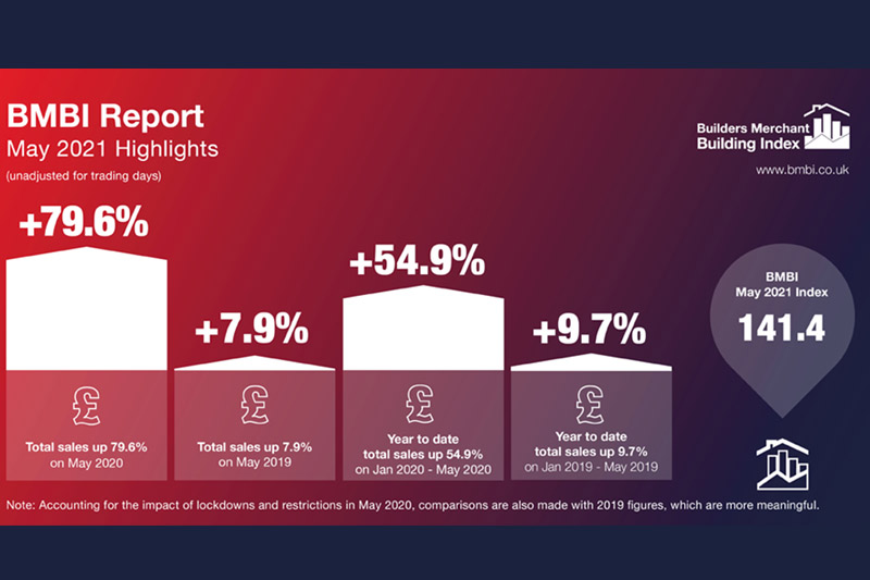Latest BMBI data shows industry continuing its growth trajectory