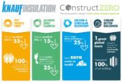 Knauf Insulation becomes net zero carbon Business Champion