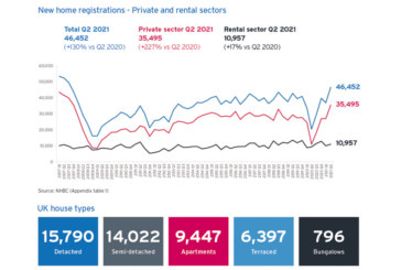 NHBC data reveals 14-year high for new home registrations