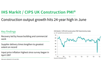 IHS Markit / CIPS Construction PMI for June 2021
