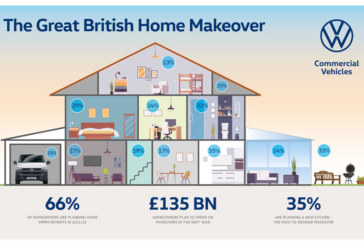 £135bn to be spent in home improvement spending spree