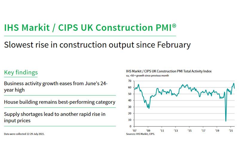 IHS Markit / CIPS Construction PMI for July 2021