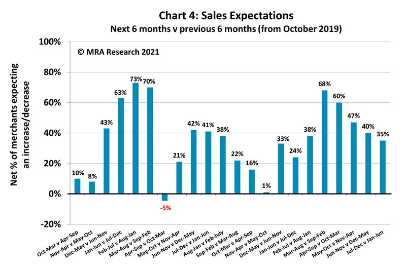 sales expectations