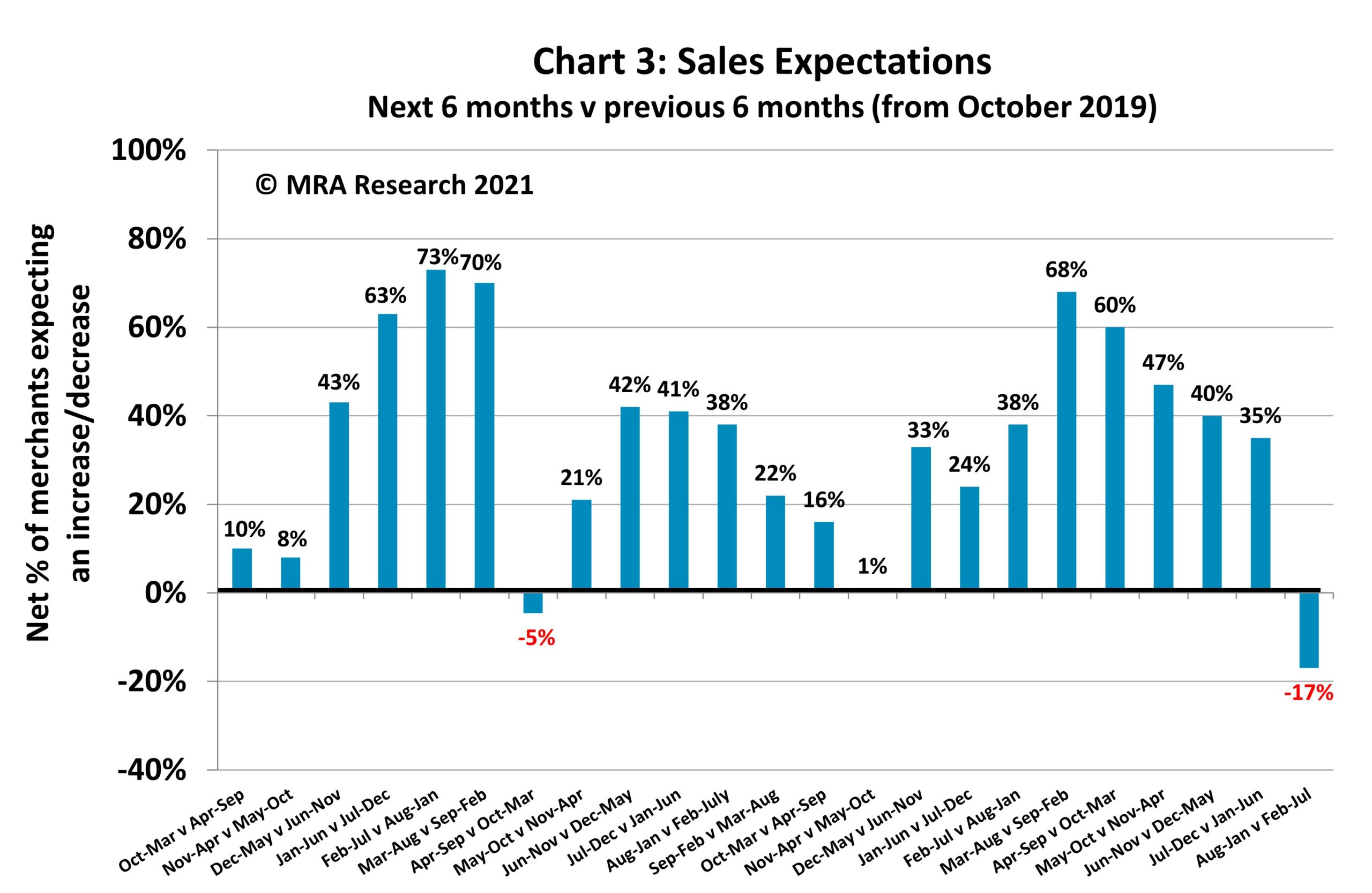 PBM October The Pulse Chart 3