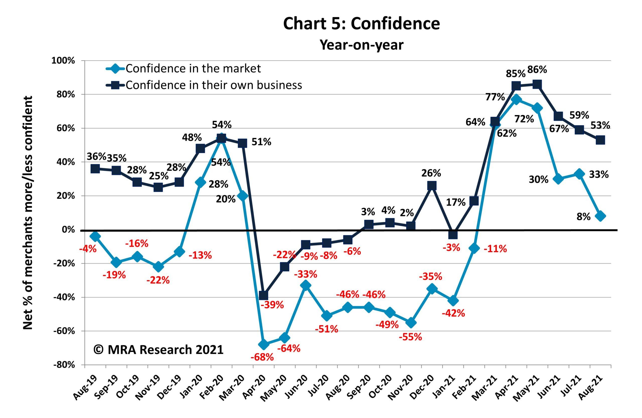 PBM October The Pulse Chart 5