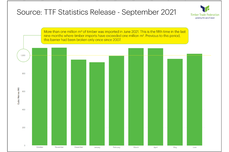 TTF stats show continuing surge in timber imports